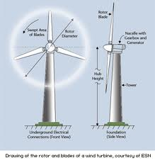 Superb Wind Turbine Diagram Sustainable Skies Wiring Cloud Cosmuggs Outletorg