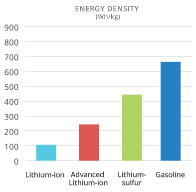 NOHM lithium-sulfur shows relative energy density compared to lithium-ion batteries, but graph should show gasoline at about six times its scale here