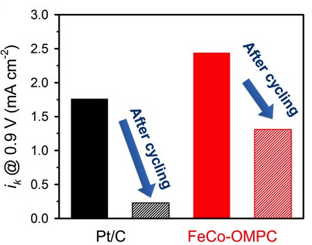 Comparison of kinetic currents of Pt/C and FeCo-OMPC catalysts before and after 10,000 potential cycles.