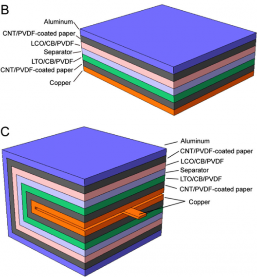 Simple single fold in layered battery