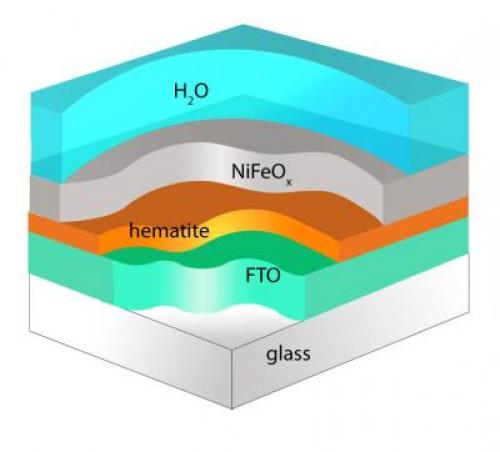 Researchers at Boston College report that modifying the surface of hematite with a nickel iron oxide coating produces an increase in cathode photovoltage of nearly four-tenths of a volt. That's nearly enough energy to put an economical method of artificial photosynthesis within reach.  Issustraton: Angewandte Chemie