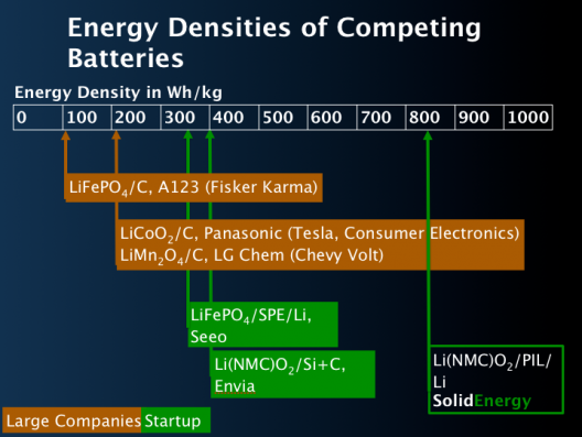 High energy density of A123/SolidEnergy batteries could increase range of EVs dramatically