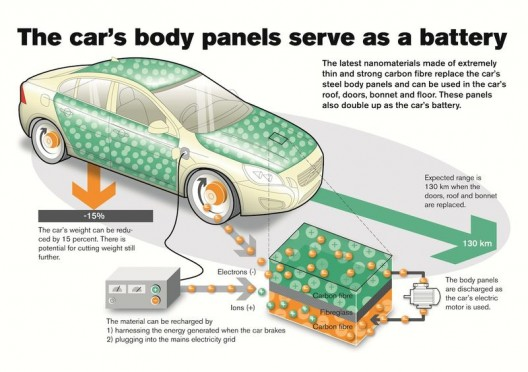 Volvo and Imperial College, London, have been working for several years on replacing body panels with batteries or supercapacitors
