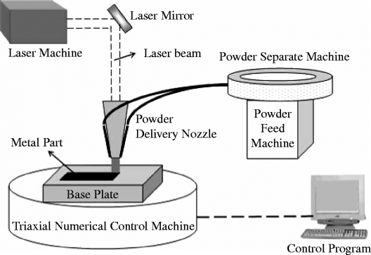 LENS form of additive manufacturing, using lasers to meld layers onto one another