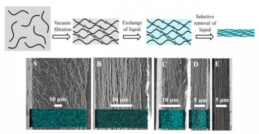 Capillary-like action pulls electrolyte into graphene paper