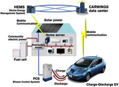 Nissan's Leaf-to-Home system, similar to Ford's home system.  CarWings Data Center allows monitoring of battery health, among other capabilities
