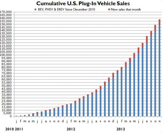 As EV sales rise, battery prices decrease