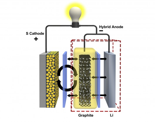 PNNL's battery has a hybrid anode, unflustered by cathode dissolution
