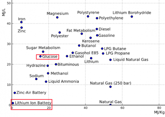 Sugar battery has high energy and power density, two usually incompatible achievements in the same unit