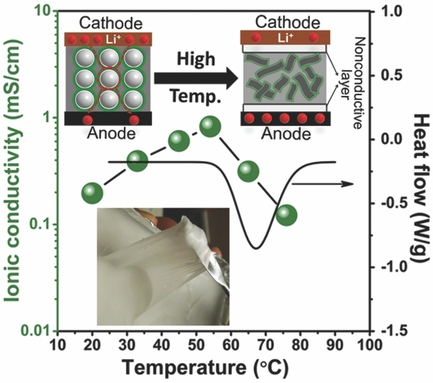 Conductivity remains mostly constant while temperatures increase with gummy electrolyte