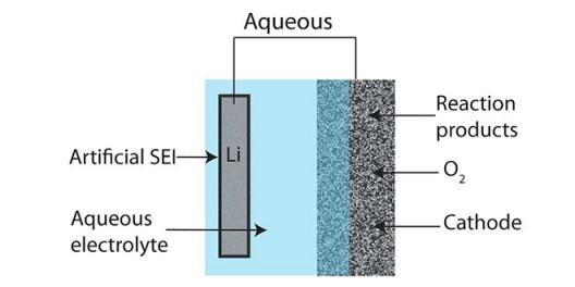 Dr. Imanishi's lithium-air-aqueous battery
