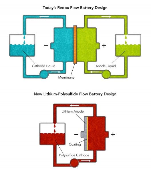 "Stanford flow battery compared to ""conventional"" flow battery"