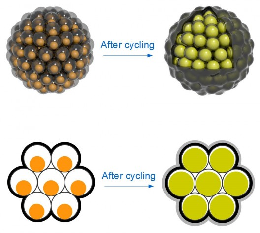 "Top: Silicon nanoparticles are encased in carbon ""yolk shells"" and clustered like seeds in a pomegranate. Each cluster has a carbon rind that holds it together, conducts electricity and minimizes reactions with the battery's electrolyte that can degrade performance. Bottom: Silicon nanoparticles swell during battery charging to completely fill their yolk shells; no space is wasted, and the shells stay intact. (Nian Liu, Zhenda Lu and Yi Cui/Stanford)"