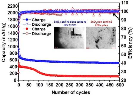 Performance over extended Life Cycle shows promise of new battery technology