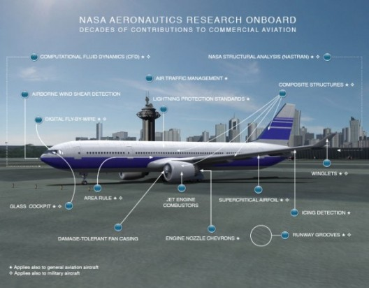 NASA has contributed to all of these advancements that make modern flight possible, according to Dr. Jaiwon Shin