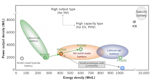 Toyota's chart showing promise of solid-state battery as interim device between current Li-ion and Li-Air batteries