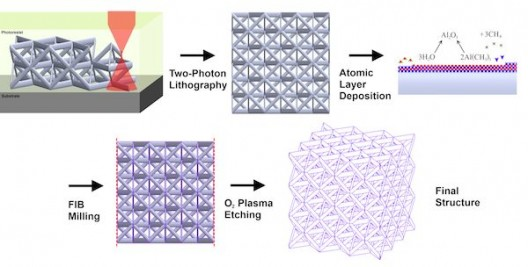 Schematic showing the fabrication process for hollow ceramic nanolattices. The nanolattices are first written out of a photopolymer using two-photon lithography direct laser writing. The polymer scaffolds are coated using atomic layer deposition (ALD) and the underlying polymer is exposed to air using focused ion beam milling. The polymer is then removed using O2 plasma etching, leaving behind a hollow ceramic nanolattice. Credit: Lucas Meza; Caltech
