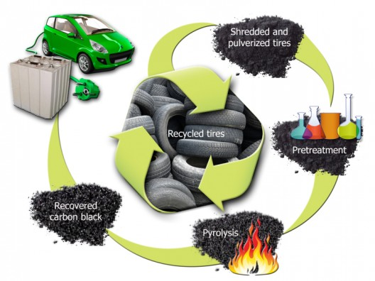 Process uses an airless fire to create unique  carbon black for battery anodes