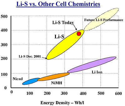 Sion Power shows high energy density of Li-S cells compared to conventional lithium-ion cells