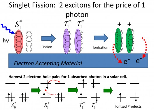 Singlet fission is a process in which a single photon generates a pair of excited states. This 1->2 conversion process has the potential to boost solar cell efficiency by as much as 30 percent. Image Credit: Bardeen Lab, UC Riverside