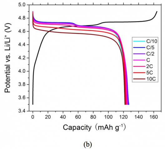 Voltage profiles of the (a) LiNi0.5Mn1.5O4 solid-state lithium battery and (b) a LiNi0.5Mn1.5O4 liquid battery discharged at different rates. The battery was charged at C/10 before each discharge measurement. Li et al.Click to enlarge.
