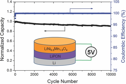 ORNL solid state battery shows high Coulombic efficiency, high capacity retention after 10,000 cycles