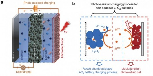 Photo-assisted charging. (a) The solar battery consists of a Li anode, an oxygen electrode and a photoelectrode. On charging, the photoelectrode and Li anode are connected to the outside circuit; on discharging, the oxygen electrode and Li anode are connected to the outside circuit. (b) The proposed photoelectrochemical mechanism of the photo-assisted charging process: on charging under illumination, the redox shuttle in its reduced form (Mred) first gets oxidized to Mox on the photoelectrode and then diffuses to the Li2O2 particles that are deposited on the oxygen electrode. By oxidizing the Li2O2 into O2 and Li+ , the Mox is reduced back to Mred.  OSU