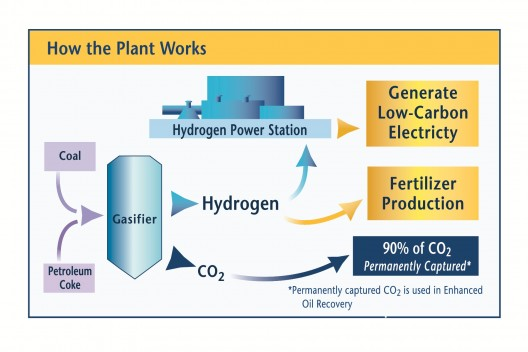 Converting coal to hydrogen gas leaves several components to be cleaned and sequestered