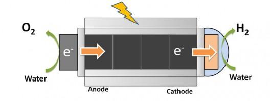 HyperSolar's nano water splitter is immune to impurities in the water