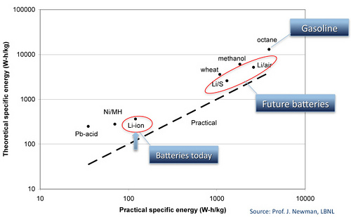 The long climb to achieve parity with gasoline in terms of energy storage