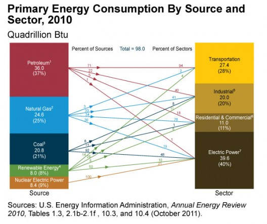 Big numbers from big sources.  What J-CESR will have to achieve to bring 100% clean energy to just the US