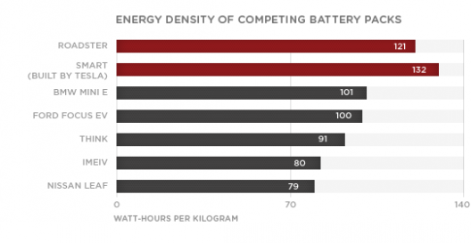 Comparison of currently available battery packs.  Surprisingly, Tesla's Smart Car battery is tops.  Imagine this chart doubled or tripled by recent developments