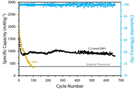 Silicon fiber cycling data (top blue line) compared to carbon electrodes (bottom black line)