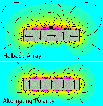 Difference between Halbach and conventional arrangement of magnetic flux