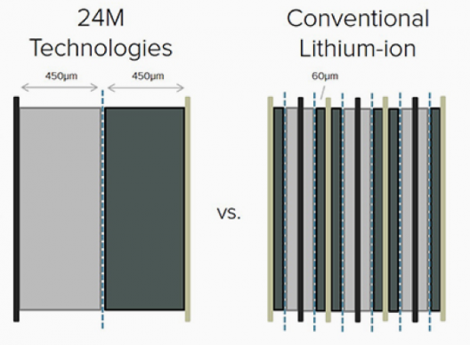 Simplified internal structure of 24M battery leads to quicker, less expensive battery