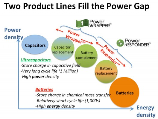Paper Battery Company's PowerWrap and Power Responder represent upper and lower ends of chart.  Determining mix of conventional lithium batteries and Paper Battery components could enhance battery performance