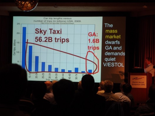 Sky Taxi potential market would dwarf that for current General Aviation craft - justify mass production and deployment