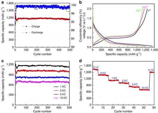Performance charts for yolk-shell nanoparticles show stability after even 500 cycles, strong drops in performance at higher charge/discharge rates
