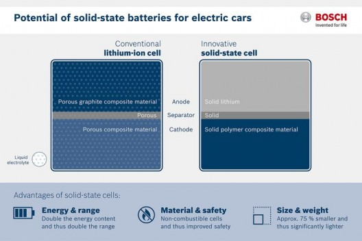 Bosch's solid-state cell compared graphically with conventional Lithium-ion cell