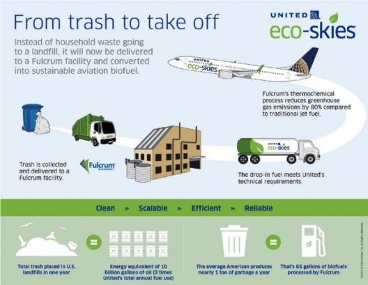 Fulcrum's infographic explaining the municipal waste to aircraft fuel process