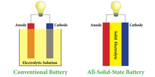Rather than sloshing around in aqueous electrolyte, anodes and cathodes press against solid electrolyte