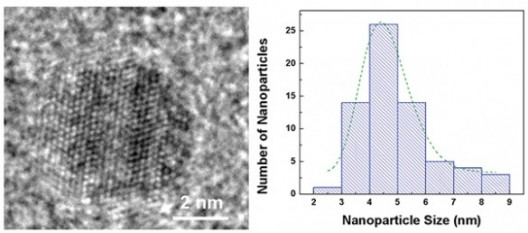 Distribution of nanoparticle sizes in Vanderbilt battery