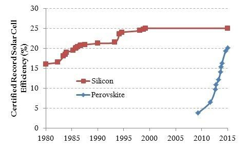 Perovskite efficiency has grown dramatically, now almost rivaling silicon solar cells