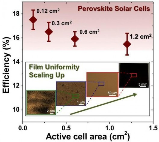 Two groups of researchers have been enlarging the size of perovskite cells and increasing efficiency