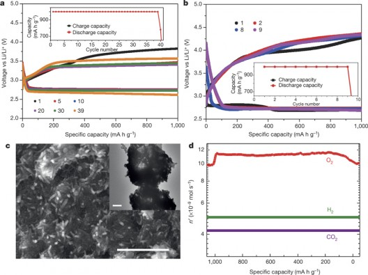 UIC-Argonne Labs charge-discharge cycles for lithium-oxygen battery.