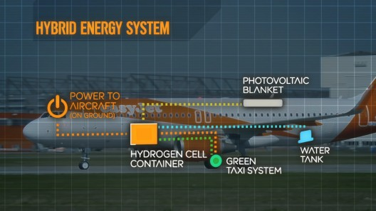 "easyJet's hybrid system uses fuel cell to power wheels, has potential for ""solar blanket"" to augment energy storage"
