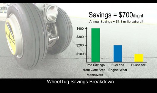 WheelTug's projected savings per flight, typical for most such taxiing systems