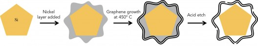 "Three basic steps in ""growing"" silicon anodes in graphene cages"