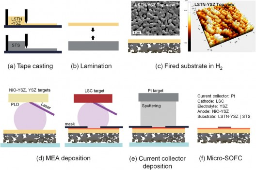 Layering and lamination process involved in putting active ingredients on a porous stainless steel substrate