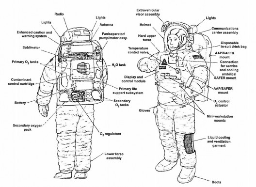 "Note battery on lower part of middle ""pack."" Think of the numerous functions it must fulfill (faultlessly) to keep the astronaut safe and happy"